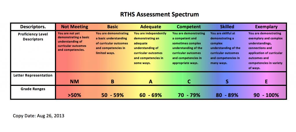 RTHS Assessment Spectrum