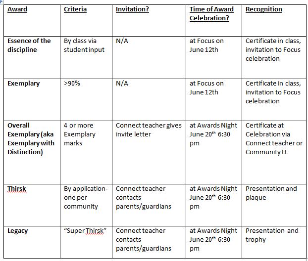 awards chart